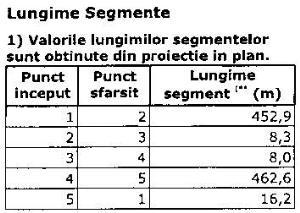 Teren 7083 mp ocolitoarea  centura Brasov Tarlungeni Sacele - imagine 6